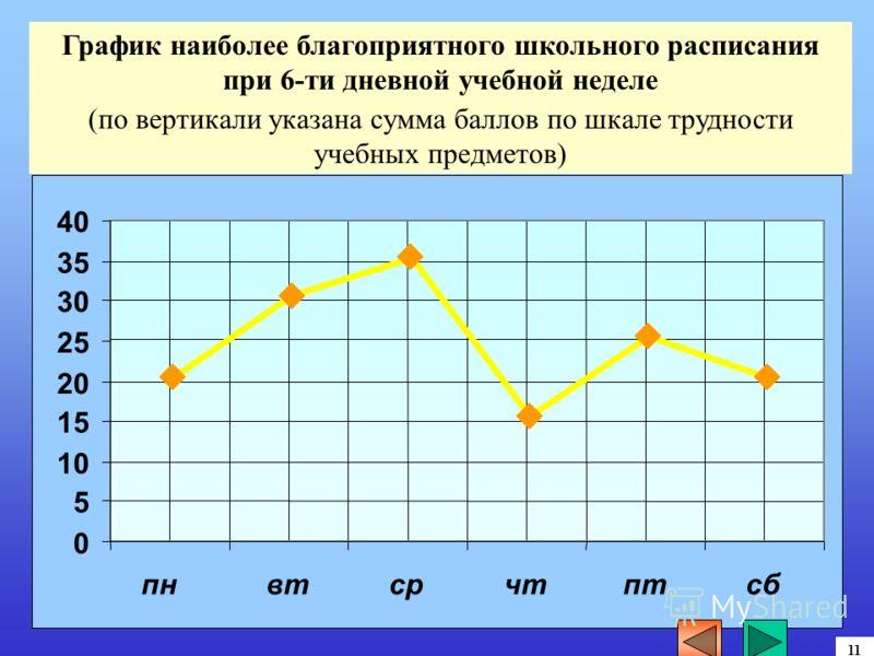 0 5 15 20 25 30 35 40 пнвтсрчтптсб График наиболее благоприятного школьного расписания при 6-ти дневной учебной неделе (по вертикали указана сумма баллов по шкале трудности учебных предметов) 11