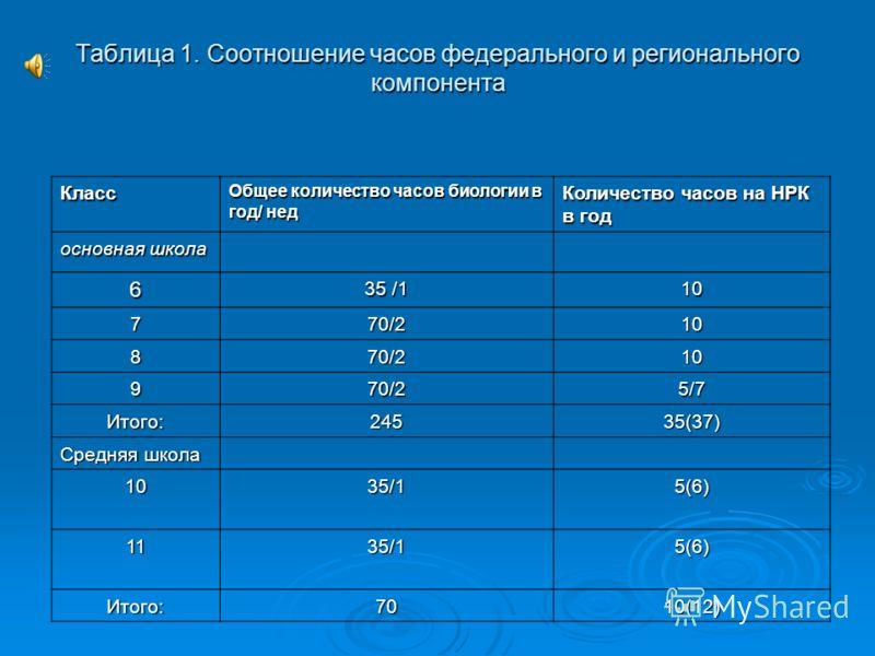 Таблица 1. Соотношение часов федерального и регионального компонента Класс Общее количество часов биологии в год/ нед Количество часов на НРК в год основная школа 6 35 /1 10 770/210 870/210 970/25/7 Итого:24535(37) Средняя школа 1035/15(6) 1135/15(6)