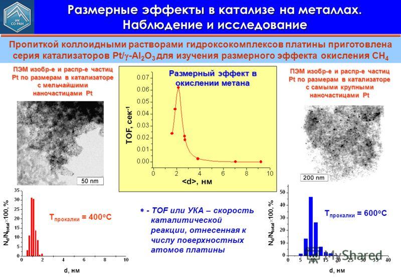 Размерные эффекты в катализе на металлах. Наблюдение и исследование Пропиткой коллоидными растворами гидроксокомплексов платины приготовлена серия катализаторов Pt/ -Al 2 O 3 для изучения размерного эффекта окисления CH 4 d, нм N d /N total 100, % T