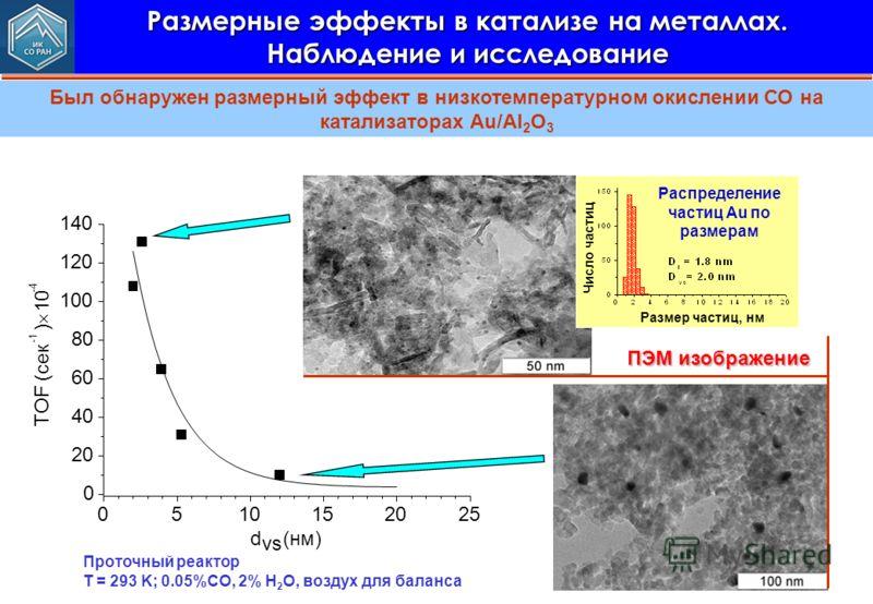 Размерные эффекты в катализе на металлах. Наблюдение и исследование Был обнаружен размерный эффект в низкотемпературном окислении СО на катализаторах Au/Al 2 O 3 0510152025 0 20 40 60 80 100 120 140 TOF (сек ) 10 -4 d vs (нм) Число частиц Размер част