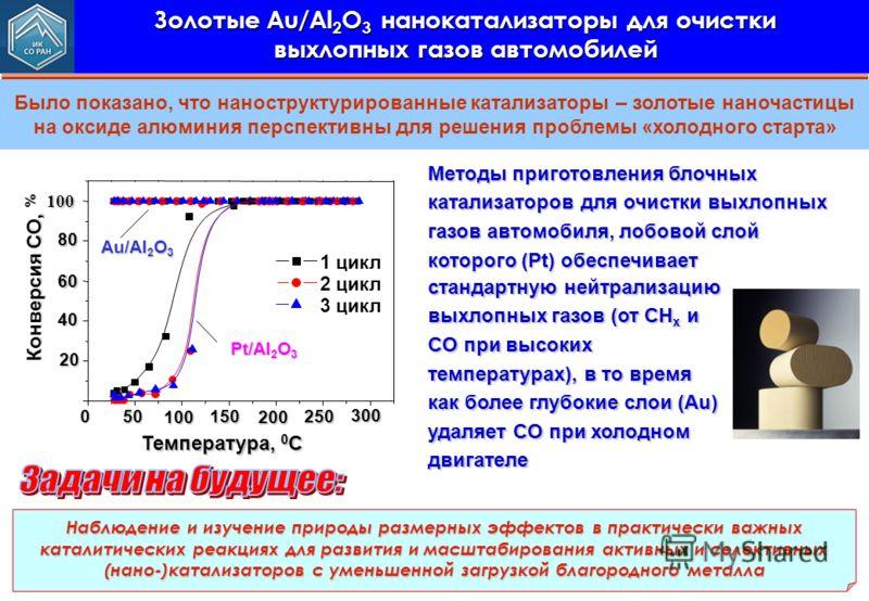 Было показано, что наноструктурированные катализаторы – золотые наночастицы на оксиде алюминия перспективны для решения проблемы «холодного старта» Золотые Au/Al 2 O 3 нанокатализаторы для очистки выхлопных газов автомобилей стандартную нейтрализацию