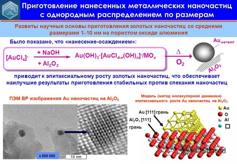 Приготовление нанесенных металлических наночастиц с однородным распределением по размерам Развиты научные основы приготовления золотых наночастиц со средними размерами 1 – 10 нм на пористом оксиде алюминия Au [111] грань Au O Al Al 2 O 3 [111] грань