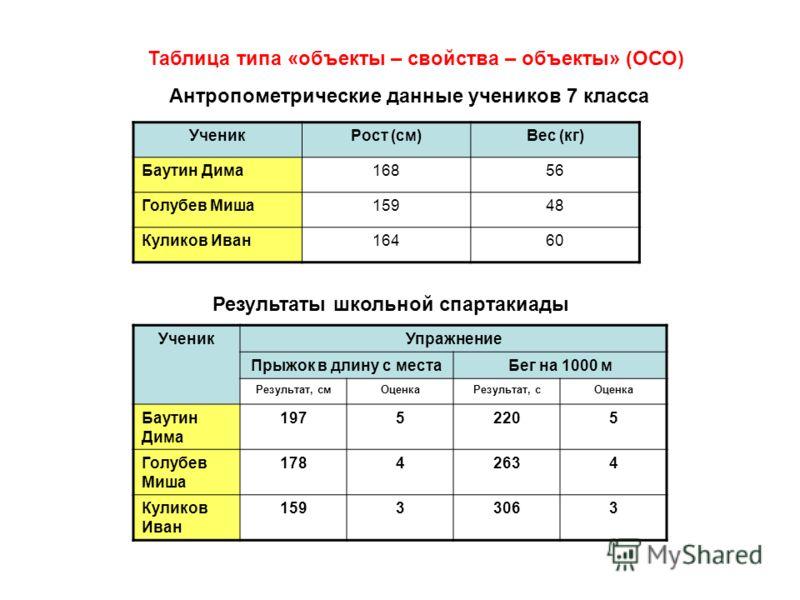 Таблица типа «объекты – свойства – объекты» (ОСО) Результаты школьной спартакиады УченикРост (см)Вес (кг) Баутин Дима16856 Голубев Миша15948 Куликов Иван16460 Антропометрические данные учеников 7 класса УченикУпражнение Прыжок в длину с местаБег на 1
