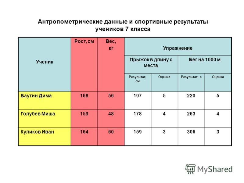 Антропометрические данные и спортивные результаты учеников 7 класса Ученик Рост, смВес, кгУпражнение Прыжок в длину с места Бег на 1000 м Результат, см ОценкаРезультат, сОценка Баутин Дима1685619752205 Голубев Миша1594817842634 Куликов Иван1646015933