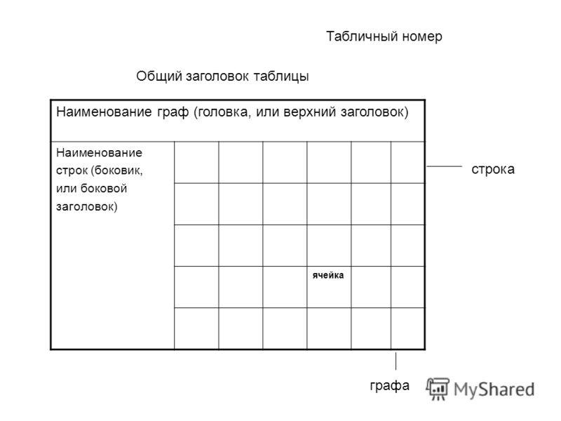 Табличный номер Общий заголовок таблицы Наименование граф (головка, или верхний заголовок) Наименование строк (боковик, или боковой заголовок) ячейка строка графа