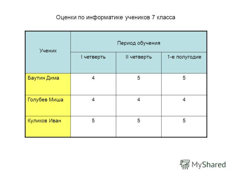 Оценки по информатике учеников 7 класса Ученик Период обучения I четвертьII четверть1-е полугодие Баутин Дима455 Голубев Миша444 Куликов Иван555