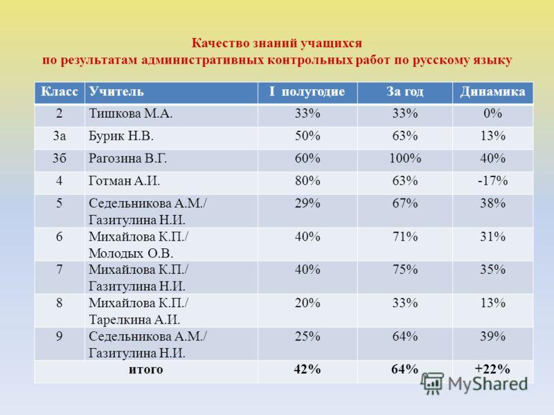Качество знаний учащихся по результатам административных контрольных работ по русскому языку КлассУчительI полугодиеЗа годДинамика 2Тишкова М.А.33% 0% 3аБурик Н.В.50%63%13% 3бРагозина В.Г.60%100%40% 4Готман А.И.80%63%-17% 5Седельникова А.М./ Газитули