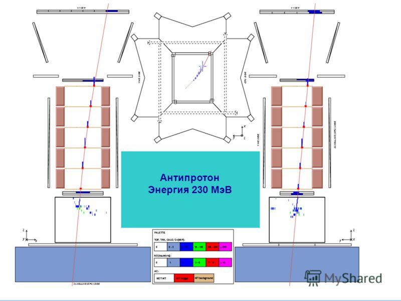 Антипротон Энергия 230 МэВ