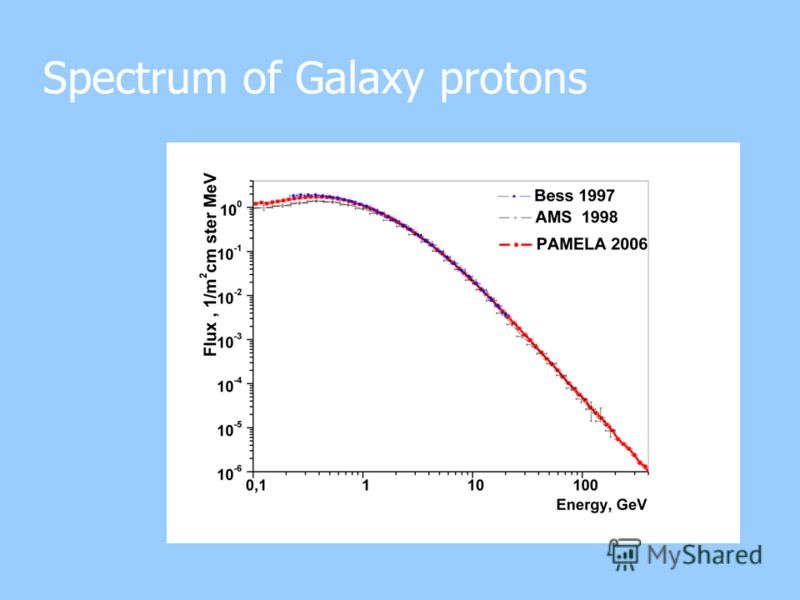 Spectrum of Galaxy protons