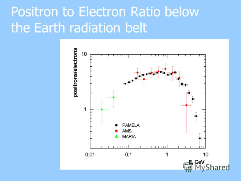Positron to Electron Ratio below the Earth radiation belt