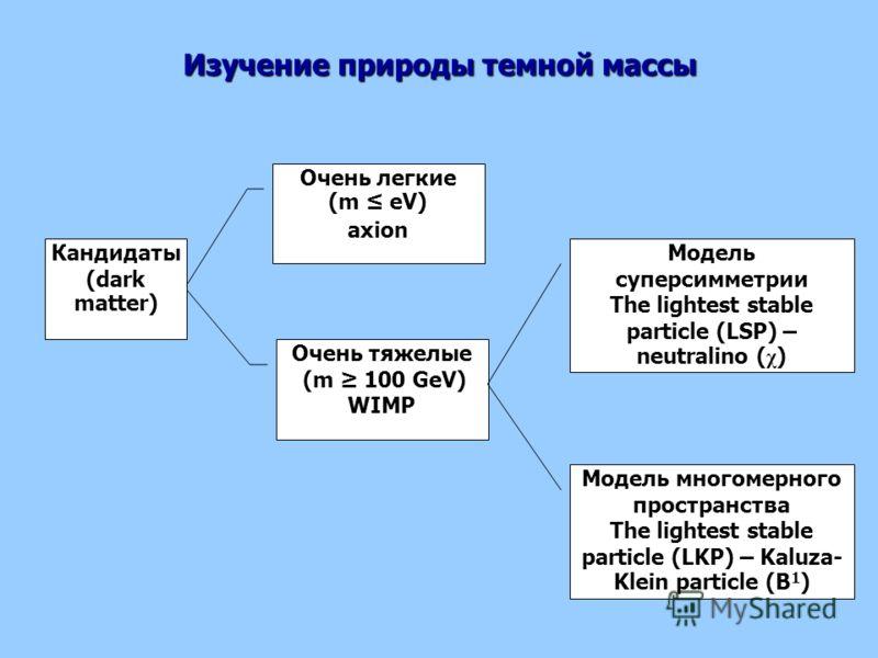 Очень легкие (m eV) axion Очень тяжелые (m 100 GeV) WIMP Кандидаты (dark matter) Модель суперсимметрии The lightest stable particle (LSP) – neutralino ( χ ) Модель многомерного пространства The lightest stable particle (LKP) – Kaluza- Klein particle