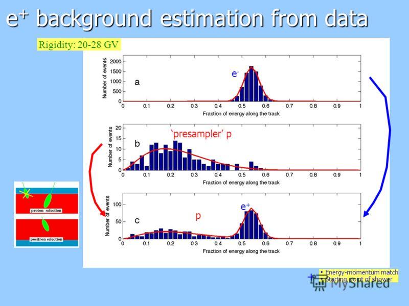 e + background estimation from data + Energy-momentum match Starting point of shower e-e- presampler p Rigidity: 20-28 GV e+e+ p