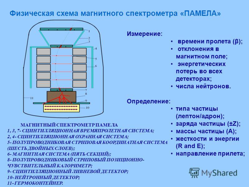 Измерение: времени пролета (β); отклонения в магнитном поле; энергетических потерь во всех детекторах; числа нейтронов. Определение: типа частицы (лептон/адрон); заряда частицы (±Z); массы частицы (A); жесткости и энергии (R and E); направление приле