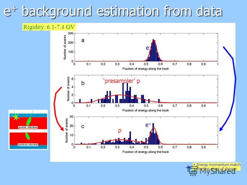 e + background estimation from data + Energy-momentum match Starting point of shower e-e- presampler p Rigidity: 6.1-7.4 GV e+e+ p