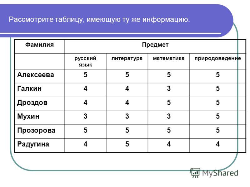 Рассмотрите таблицу, имеющую ту же информацию. ФамилияПредмет русский язык литератураматематикаприродоведение Алексеева5555 Галкин4435 Дроздов4455 Мухин3335 Прозорова5555 Радугина4544