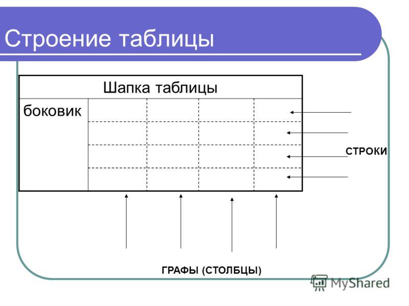 Строение таблицы Шапка таблицы боковик СТРОКИ ГРАФЫ (СТОЛБЦЫ)