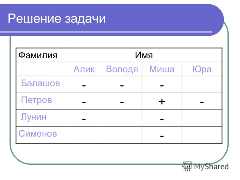 ФамилияИмя АликВолодяМишаЮра Балашов --- Петров --+- Лунин -- Симонов - Решение задачи