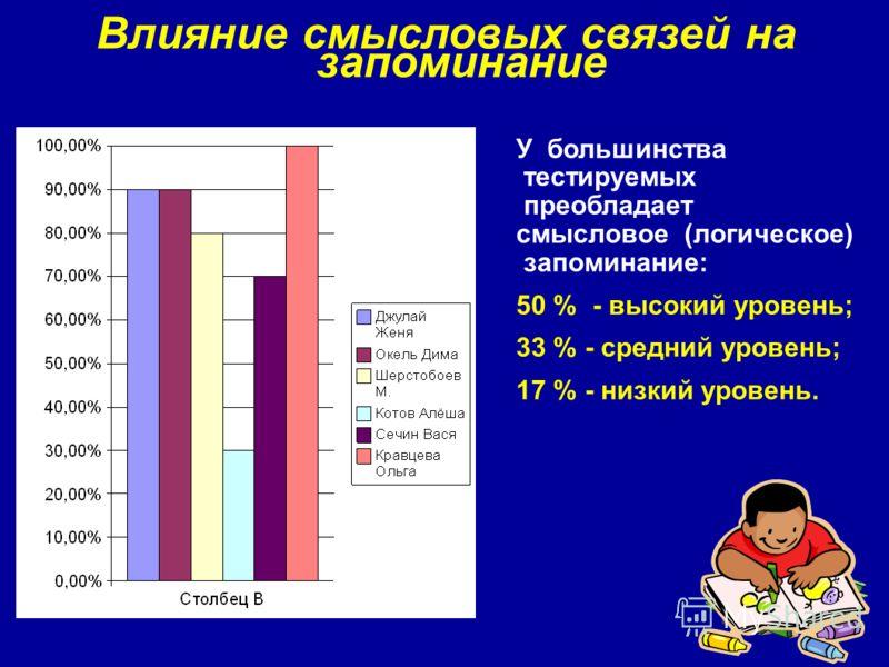 Влияние смысловых связей на запоминание У большинства тестируемых преобладает смысловое (логическое) запоминание: 50 % - высокий уровень; 33 % - средний уровень; 17 % - низкий уровень.