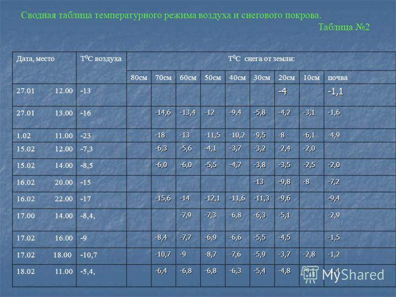 Сводная таблица температурного режима воздуха и снегового покрова. Таблица 2 Дата, местоТ 0 С воздухаТ 0 С снега от земли: 80см70см60см50см40см30см20см10смпочва 27.01 12.00-13 -4-1,1 27.01 13.00-16-14,6-13,4-12-9,4-5,8-4,2-3,1-1,6 1.02 11.00-23-18-13