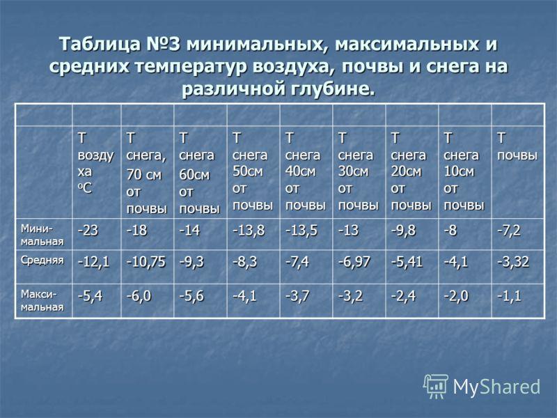 Таблица 3 минимальных, максимальных и средних температур воздуха, почвы и снега на различной глубине. Т возду ха о С Т снега, 70 см от почвы Т снега 60см от почвы Т снега 50см от почвы Т снега 40см от почвы Т снега 30см от почвы Т снега 20см от почвы