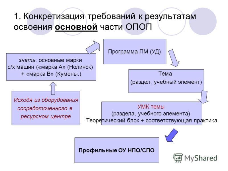 1. Конкретизация требований к результатам освоения основной части ОПОП знать: основные марки с/х машин («марка А» (Нолинск) + «марка В» (Кумены.) Программа ПМ (УД) Тема (раздел, учебный элемент) УМК темы (раздела, учебного элемента) Теоретический бло