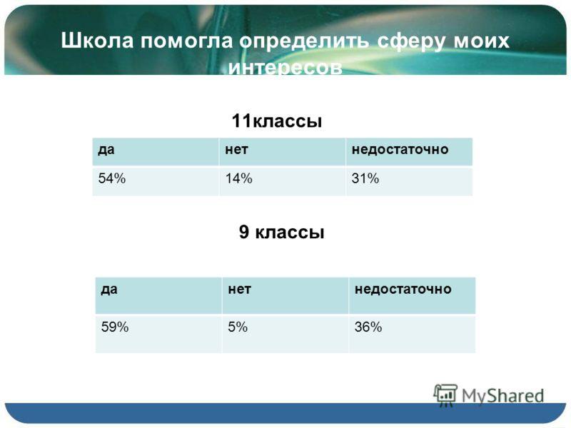 Школа помогла определить сферу моих интересов 11 классы 9 классы да нет недостаточно 54%14%31% да нет недостаточно 59%5%36%