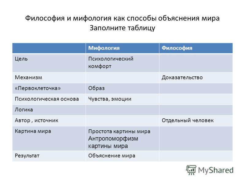 Философия и мифология как