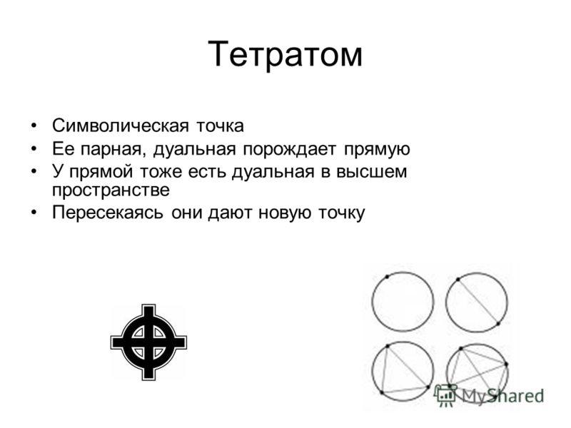 Тетратом Символическая точка Ее парная, дуальная порождает прямую У прямой тоже есть дуальная в высшем пространстве Пересекаясь они дают новую точку