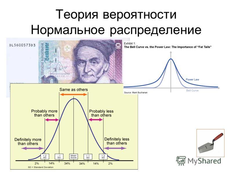 Теория вероятности Нормальное распределение