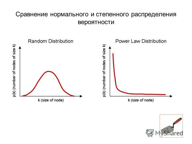 Сравнение нормального и степенного распределения вероятности