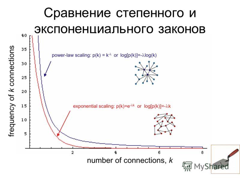 Сравнение степенного и экспоненциального законов