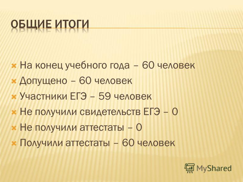 На конец учебного года – 60 человек Допущено – 60 человек Участники ЕГЭ – 59 человек Не получили свидетельств ЕГЭ – 0 Не получили аттестаты – 0 Получили аттестаты – 60 человек