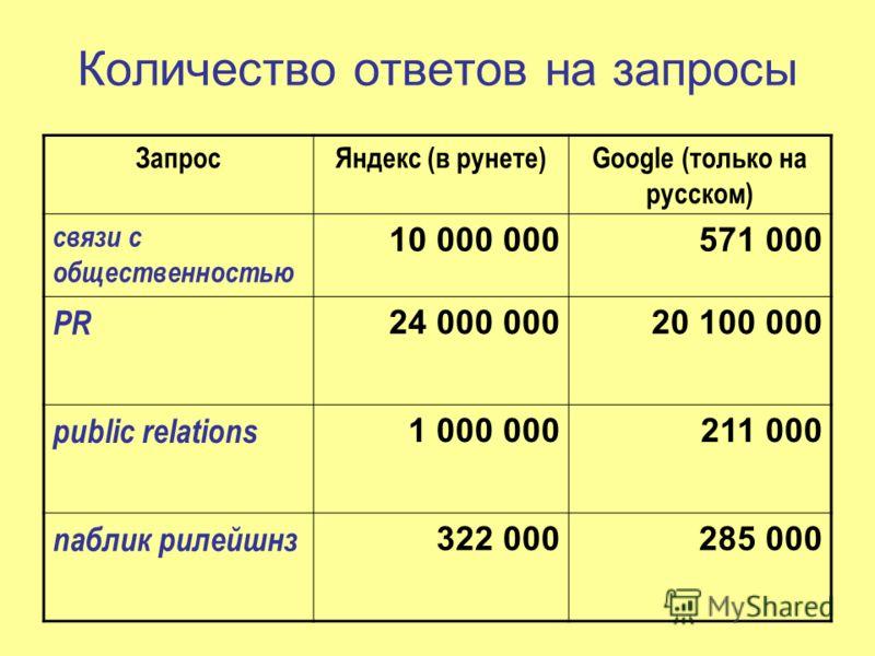 Количество ответов на запросы ЗапросЯндекс (в рунете)Google (только на русском) связи с общественностью 10 000 000571 000 PR 24 000 00020 100 000 public relations 1 000 000211 000 паблик рилейшнз 322 000285 000