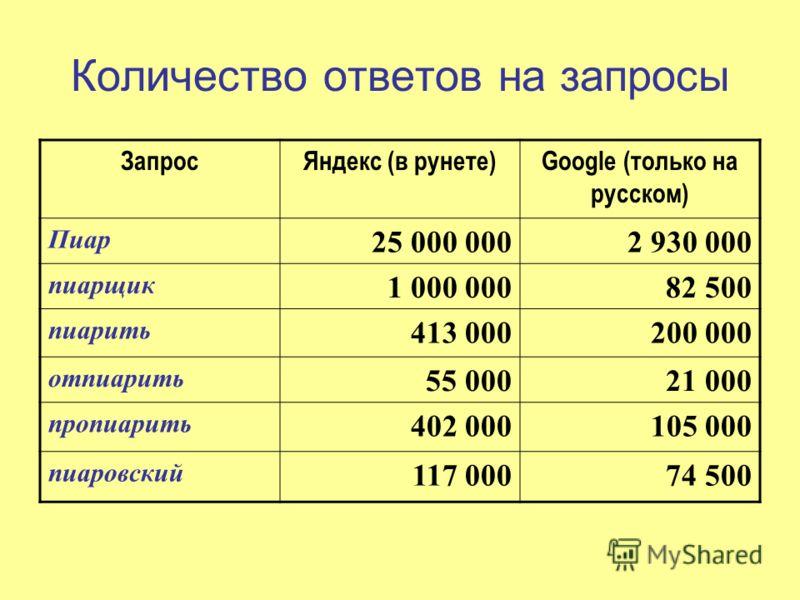 Количество ответов на запросы ЗапросЯндекс (в рунете)Google (только на русском) Пиар 25 000 0002 930 000 пиарщик 1 000 00082 500 пиарить 413 000200 000 отпиарить 55 00021 000 пропиарить 402 000105 000 пиаровский 117 00074 500