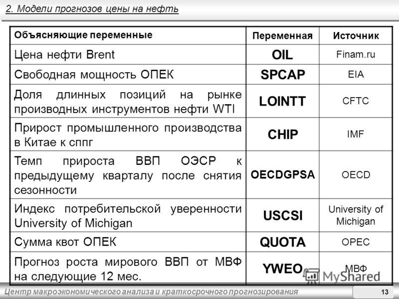 Центр макроэкономического анализа и краткосрочного прогнозирования Объясняющие переменные ПеременнаяИсточник Цена нефти Brent OIL Finam.ru Свободная мощность ОПЕК SPCAP EIA Доля длинных позиций на рынке производных инструментов нефти WTI LOINTT CFTC