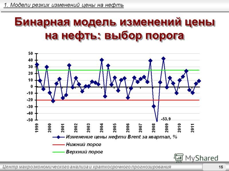 Центр макроэкономического анализа и краткосрочного прогнозирования Бинарная модель изменений цены на нефть: выбор порога 1. Модели резких изменений цены на нефть