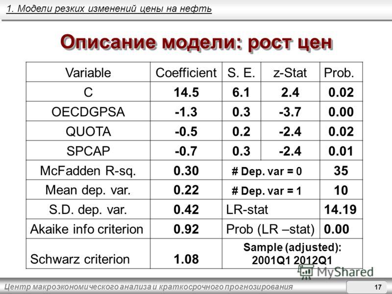 Центр макроэкономического анализа и краткосрочного прогнозирования Описание модели: рост цен VariableCoefficientS. E.z-StatProb. C14.56.12.40.02 OECDGPSA-1.30.3-3.70.00 QUOTA-0.50.2-2.40.02 SPCAP-0.70.3-2.40.01 McFadden R-sq.0.30 # Dep. var = 0 35 Me