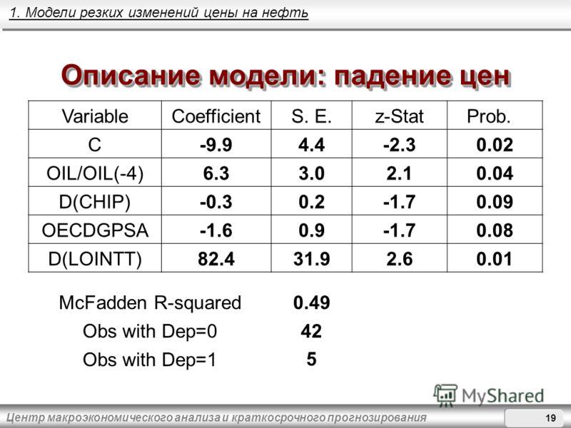 Центр макроэкономического анализа и краткосрочного прогнозирования Описание модели: падение цен VariableCoefficientS. E.z-StatProb. C-9.94.4-2.30.02 OIL/OIL(-4)6.33.02.10.04 D(CHIP)-0.30.2-1.70.09 OECDGPSA-1.60.9-1.70.08 D(LOINTT)82.431.92.60.01 McFa