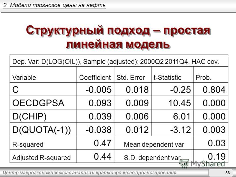 Центр макроэкономического анализа и краткосрочного прогнозирования Структурный подход – простая линейная модель Dep. Var: D(LOG(OIL)),Sample (adjusted): 2000Q2 2011Q4, HAC cov. VariableCoefficientStd. Errort-StatisticProb. C-0.0050.018-0.250.804 OECD