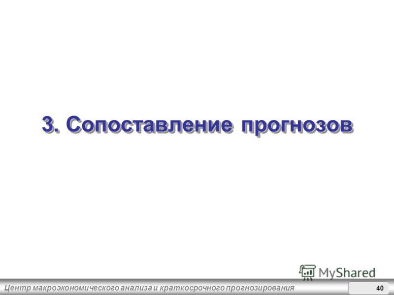 3. Сопоставление прогнозов Центр макроэкономического анализа и краткосрочного прогнозирования
