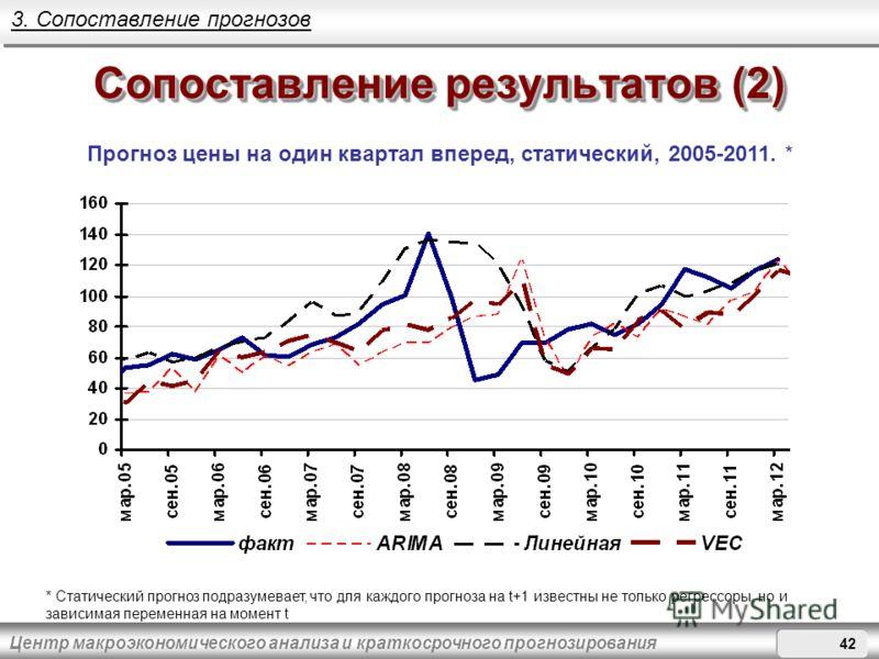 Центр макроэкономического анализа и краткосрочного прогнозирования Сопоставление результатов (2) Прогноз цены на один квартал вперед, статический, 2005-2011. * 3. Сопоставление прогнозов * Статический прогноз подразумевает, что для каждого прогноза н