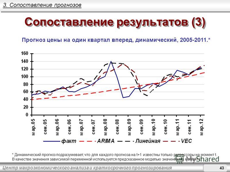 Центр макроэкономического анализа и краткосрочного прогнозирования Сопоставление результатов (3) Прогноз цены на один квартал вперед, динамический, 2005-2011.* 3. Сопоставление прогнозов * Динамический прогноз подразумевает, что для каждого прогноза