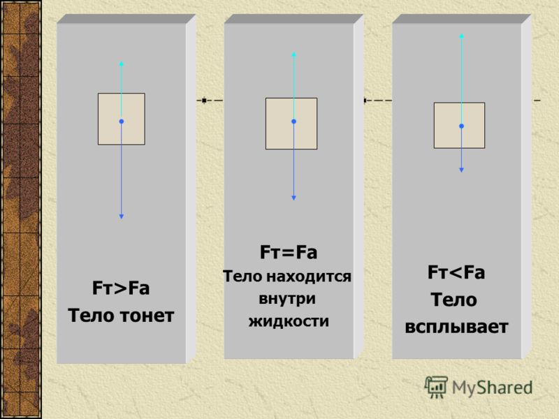 Fт>Fа Тело тонет Fт=Fа Тело находится внутри жидкости Fт
