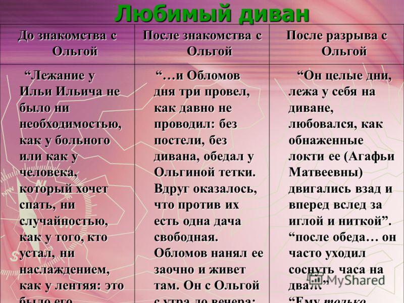 Любимый диван До знакомства с Ольгой После знакомства с Ольгой После разрыва с Ольгой Лежание у Ильи Ильича не было ни необходимостью, как у больного или как у человека, который хочет спать, ни случайностью, как у того, кто устал, ни наслаждением, ка