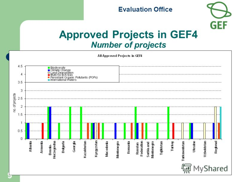 Evaluation Office 9 Approved Projects in GEF4 Number of projects