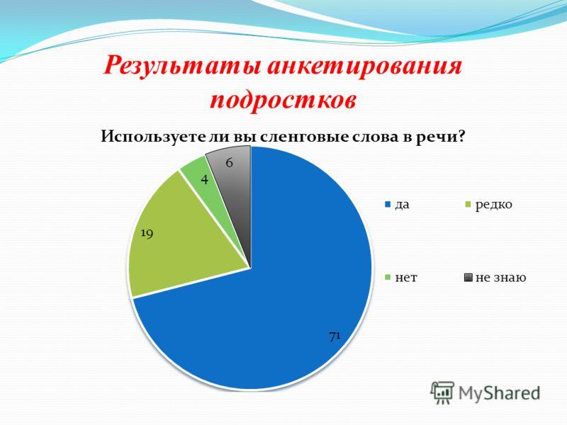 Результаты анкетирования подростков