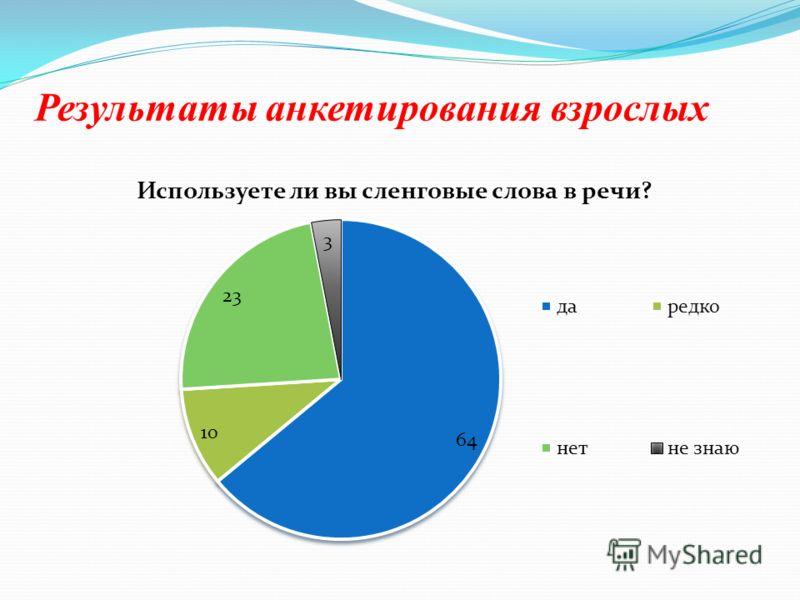 Результаты анкетирования взрослых