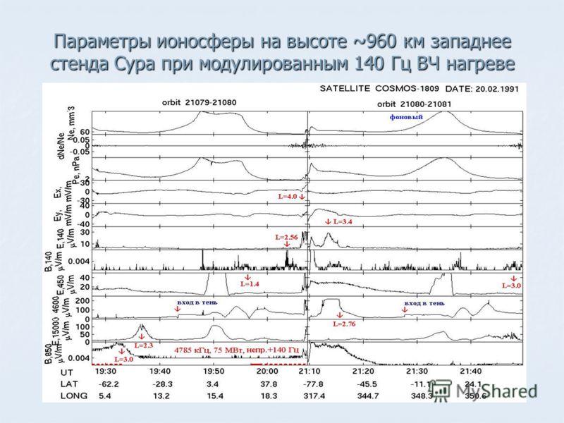 Параметры ионосферы на высоте ~960 км западнее стенда Сура при модулированным 140 Гц ВЧ нагреве