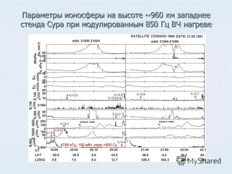 Параметры ионосферы на высоте ~960 км западнее стенда Сура при модулированным 850 Гц ВЧ нагреве