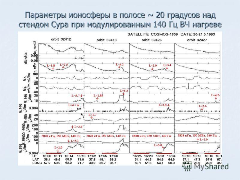 Параметры ионосферы в полосе ~ 20 градусов над стендом Сура при модулированным 140 Гц ВЧ нагреве